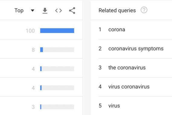 Image shows trending topics and related queries to Coronavirus